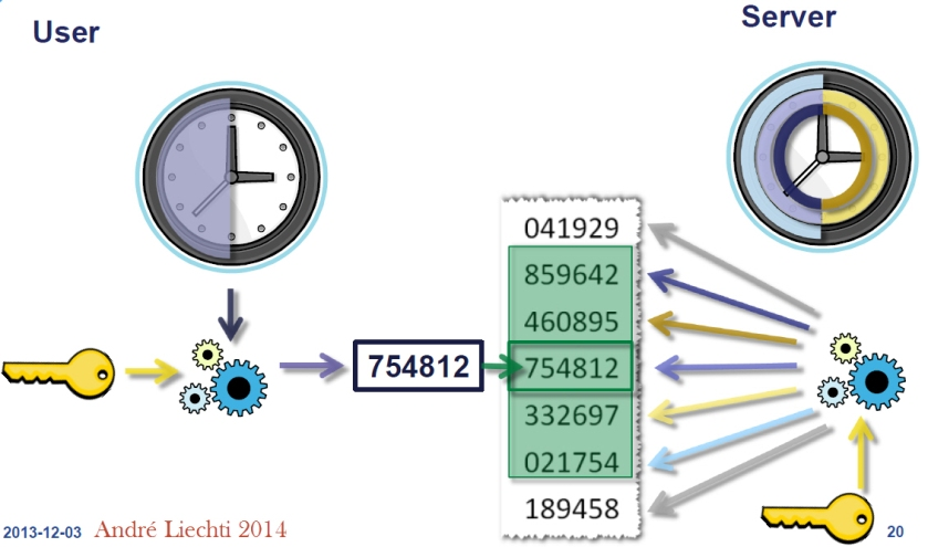TOTP authentication mechanism