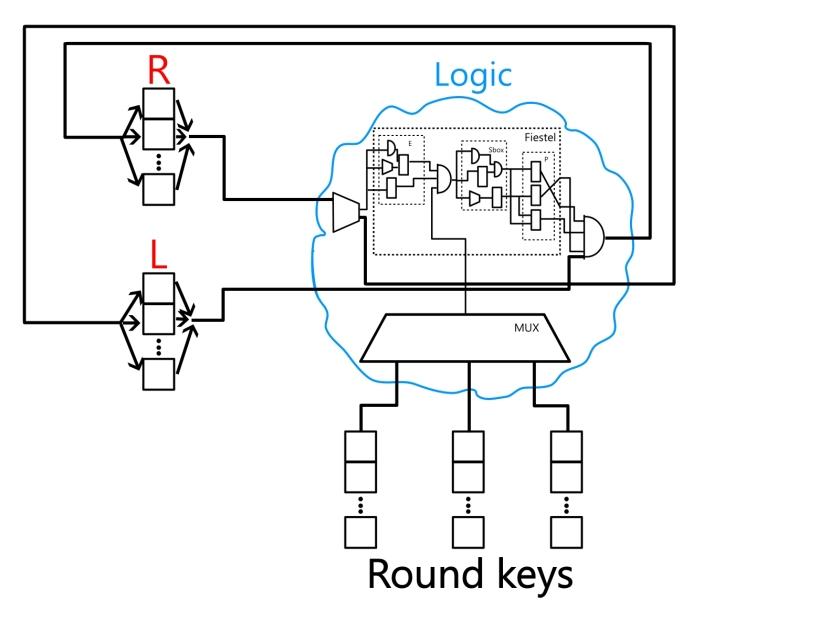DES schematic