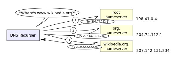 An_example_of_theoretical_DNS_recursion