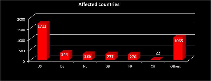 Affected Countires