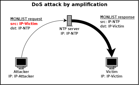 ddos-by-reflection