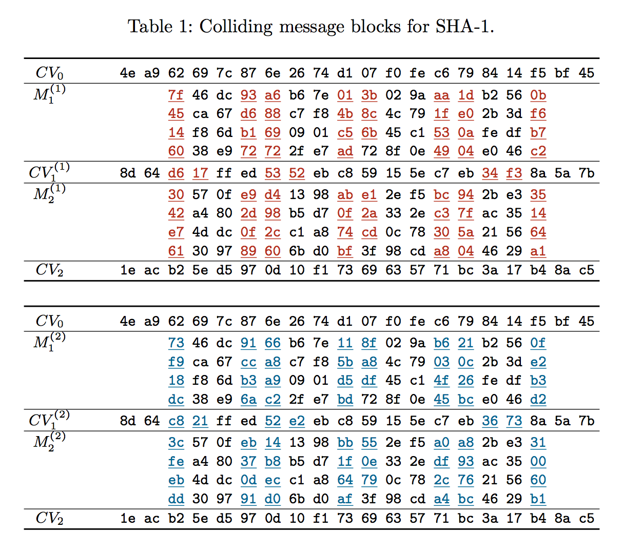 Why Replace SHA-1 with BLAKE2?