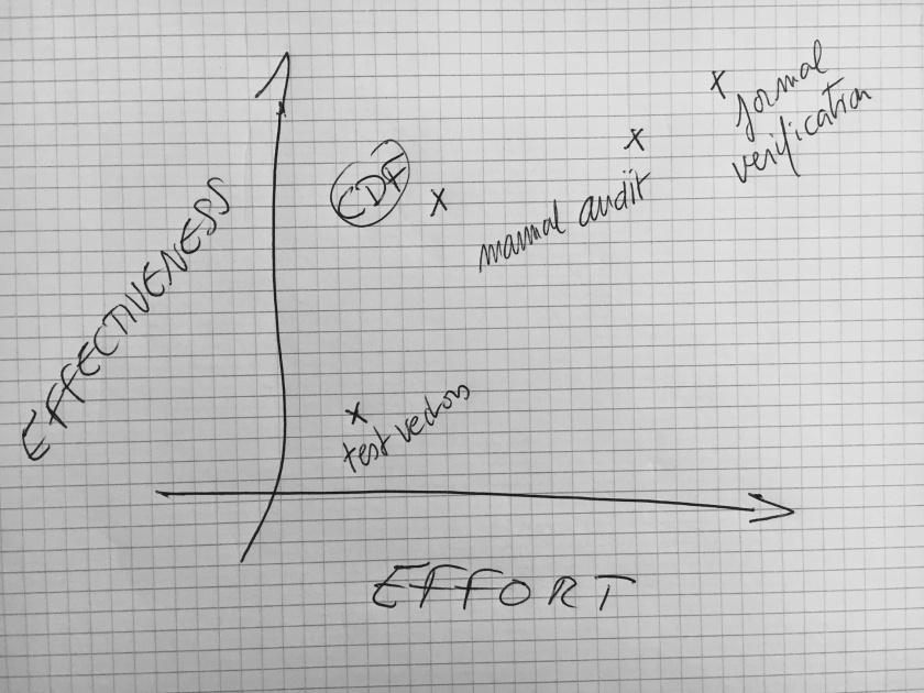 test-curve