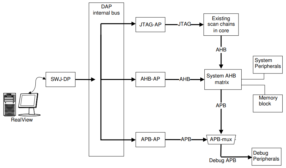 SWD – ARM's alternative to JTAG