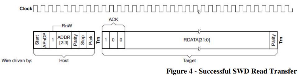 SWD – ARM's alternative to JTAG